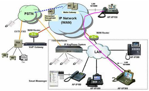 Схема применения IP АТС IPNext180/190