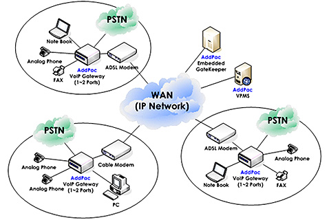 Схема применения VoIP шлюза