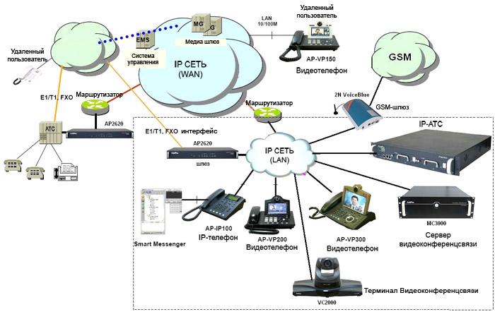 Пример организации корпоративной IP телефонии