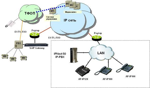 Схема сети AP-IP120
