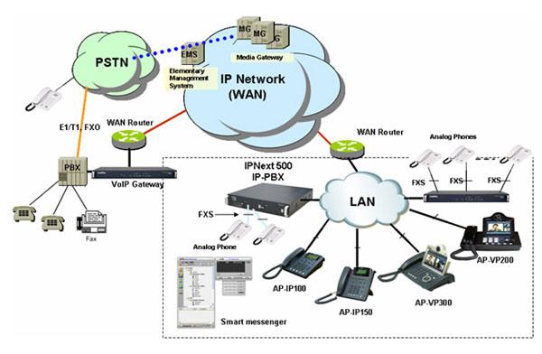 Схема сети AP-IP150