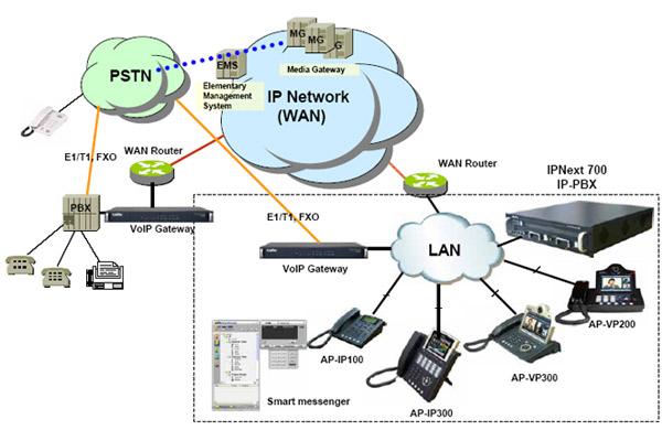 Стандартный & расширенный списки доступа.  32/64Mbyte.  10/100Mbps Fast Ethernet.  Сетевые/консольные интерфейсы.