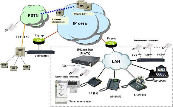 Схема применения IP телефона