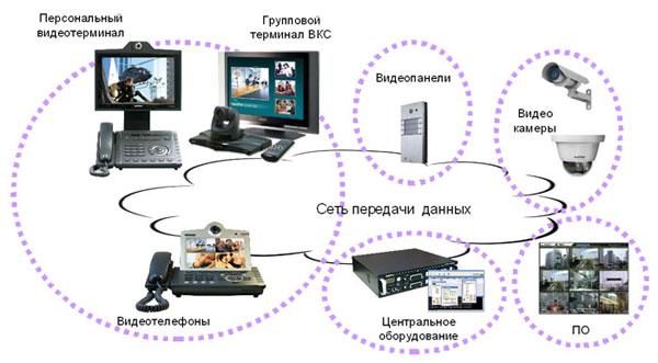 система IP видеосвязи и IP видеонаблюдения  AddPac