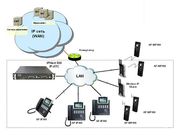 IP телефон AP-IP90